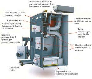 funcionamiento caldera gasoil